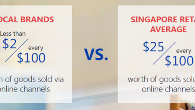 Photo of Singapore consumer spending down 14% From Singapore Tourism Board