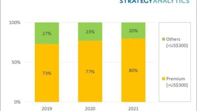 Photo of High end smartphone revenue is expected to account for 80% of total smartphone revenue in Western Europe in 2021 From Strategy Analytics