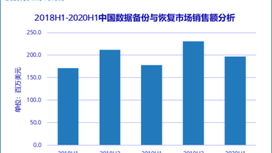 Photo of In the first half of 2020, the sales volume of data backup and recovery all in one machine in China will reach 98 million US dollars From IDC