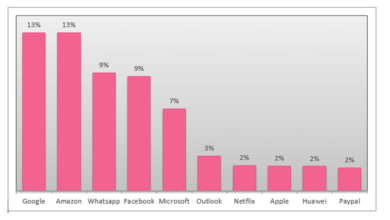 Photo of In 2020, Q2 Google and Amazon become the most imitative brands of phishing From CPR