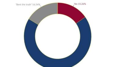 Photo of More than 30% of job seekers lie or distort facts on their resumes From Zip