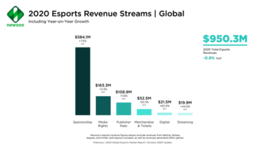 Photo of It is estimated that the global E-sports market revenue will be 950.3 million US dollars in 2020 From Newzoo,