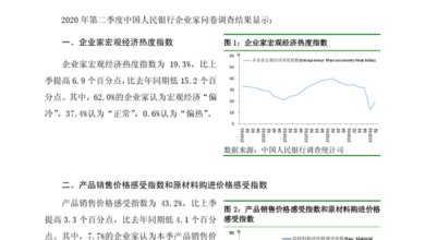 Photo of Questionnaire survey report of entrepreneurs in the second quarter of 2020 From People's Bank of China