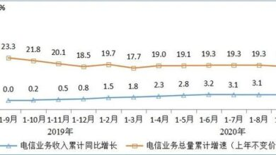 Photo of In 2020, q1-q3 telecom business revenue will reach 1022.8 billion yuan, a year-on-year increase of 3.2% From Ministry of industry and information technology