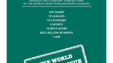 Photo of Global sports revenue list in 2018 From Sports