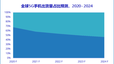 Photo of It is predicted that the global 5g mobile phones will be about 240 million sets in 2020, and the Chinese market will account for about 67.7% From IDC