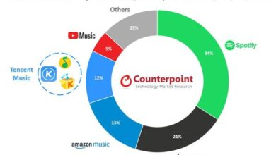 Photo of In the second quarter of 2020, global online music streaming revenue was $6.7 billion, down 2% year on year From Counterpoint