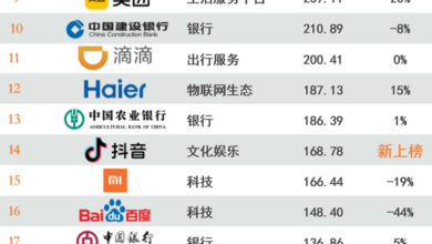 Photo of Top 100 most valuable Chinese brands in 2020 From WPP & Kaidu