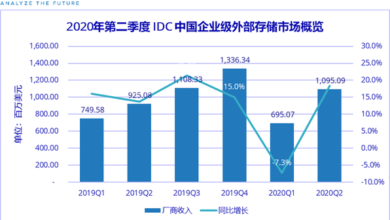 Photo of In the second quarter of 2020, the scale of China's enterprise external storage market will reach 1.1 billion US dollars, with a year-on-year increase of 18.4% From IDC
