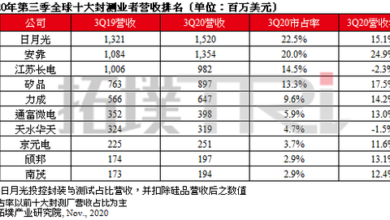 Photo of In the third quarter of 2020, the revenue of the world's top 10 sealing and testing enterprises increased to 6.759 billion US dollars From TrendForce