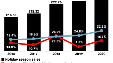Photo of E-commerce is expected to account for 1 / 3 of UK holiday shopping spending in 2020 From eMarketer