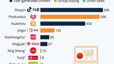 Photo of China's social e-commerce market is worth $300 billion From Status