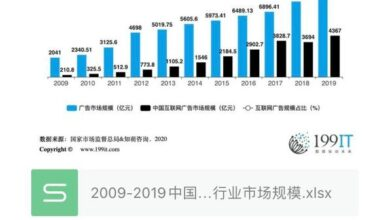 Photo of Market size of China's advertising and Internet advertising industry in 2009-2019