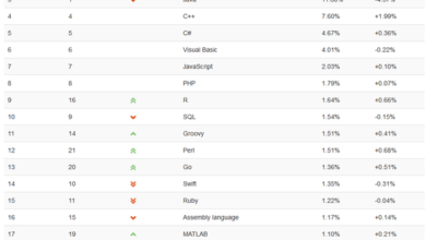 Photo of Python surpasses Java as the second most popular programming language in November 2020 From TYPE