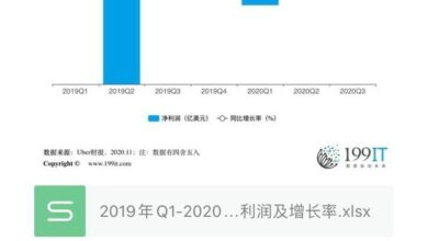 Photo of Q3 Uber / Uber net profit and growth rate from Q1, 2019 to 2020