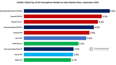 Photo of Samsung Galaxy note 20 ultra is the most popular From Counterpoint Research