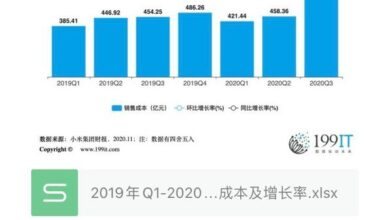 Photo of Sales cost and growth rate of Q3 Xiaomi group from Q1, 2019 to 2020