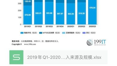 Photo of Revenue source and scale of Q3 Xiaomi group by business from Q1, 2019 to 2020