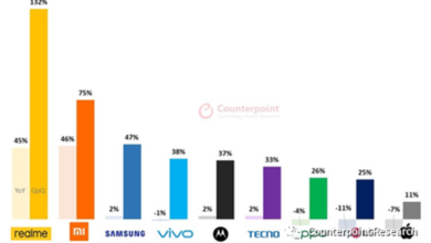 Photo of In the third quarter of 2020, the global shipment of smart phones will be about 380 million units, up 32% month on month From Counterpoint