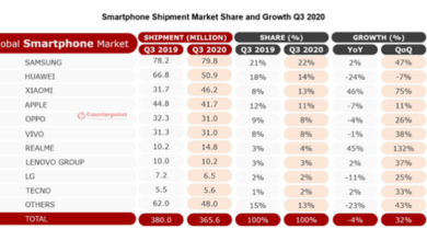 Photo of Huawei's market share of Q3 global mobile phone shipment drops to 14% in 2020 From Canalys