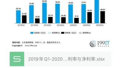 Photo of Q1-2020 Q3 Xiaomi group gross profit rate and net profit rate