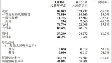 Photo of Revenue was 88.849 million yuan, down 36.3% year on year From Tiange interactive Q3 financial report in 2020