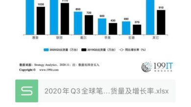 Photo of Q3 global Notebook PC manufacturers' shipment volume and growth rate in 2020