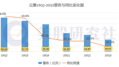 Photo of The third quarter revenue was 1.067 billion yuan and the net loss was 43.615 million yuan