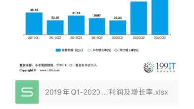 Photo of Operating profit and growth rate of Q3 Xiaomi group from Q1, 2019 to 2020