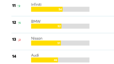 Photo of Mazda surpasses Toyota in 2020 From Consumer report