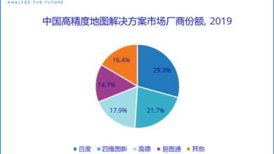 Photo of Market share of high precision map solutions in China in 2019 From IDC