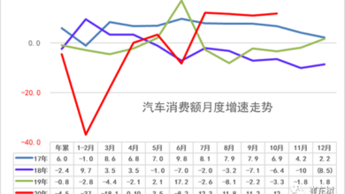 Photo of In October 2020, automobile consumption will increase by 12%, and the production of new energy vehicles will increase by 94% From China Automobile Circulation Association