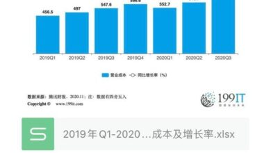 Photo of Operating cost and growth rate of Tencent from Q1 in 2019 to Q3 in 2020