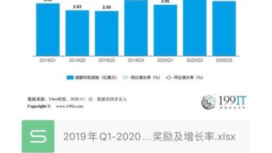 Photo of Reward and growth rate of Q3 Uber / Uber excess drivers from Q1, 2019 to 2020