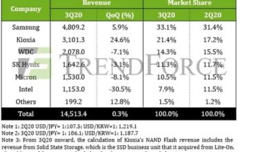 Photo of In 2020, the market scale of Samsung in Q3 global NAND flash memory market will reach US $4.8 billion, up 5.9% month on month From TrendForce