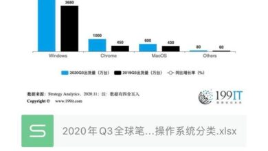 Photo of Q3 global Notebook PC shipment by operating system in 2020