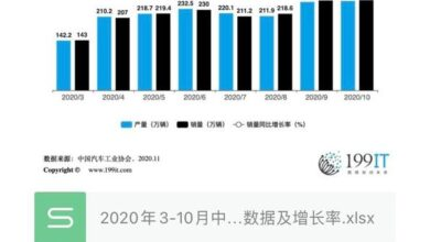 Photo of China's auto production and sales data and growth rate from March to October 2020