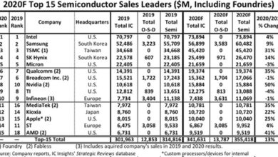 Photo of In 2020, the sales ranking of global semiconductor manufacturers: Huawei Hisilicon has dropped out of top 15 From IC Insights