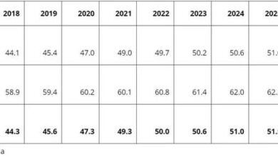 Photo of The average size of LCD TV panel is expected to grow by two inches in 2021 From Omdia