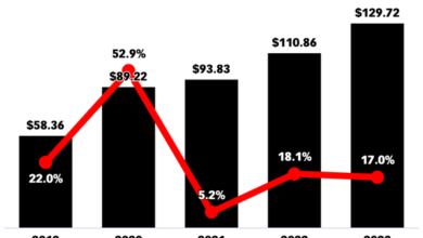 Photo of U.S. online grocery sales close to $90 billion in 2020 From eMarketer