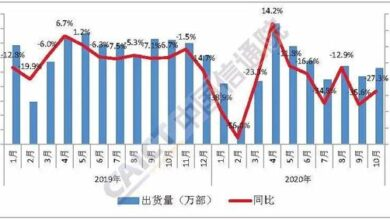 Photo of In October 2020, China shipped 16.76 million 5g mobile phones, accounting for 64.1% of the total From China Academy of communications and communications