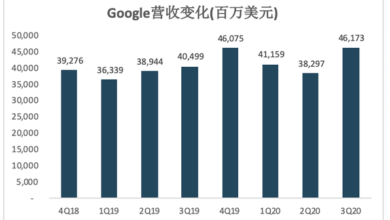 Photo of 3q20 revenue recovered to $46.2 billion and profits improved significantly From Alphabet
