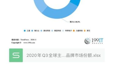 Photo of Q3 private brand market share of major DRAM manufacturers in the world in 2020