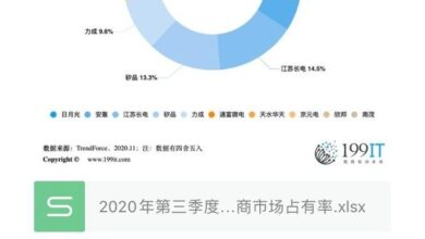 Photo of Market share of the world's top 10 OEM manufacturers in the third quarter of 2020