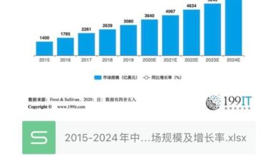 Photo of Scale and growth rate of China's IP adaptation entertainment market from 2015 to 2024