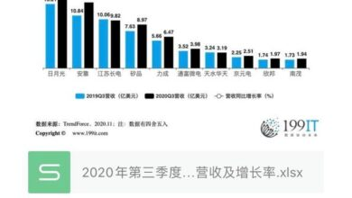 Photo of Revenue and growth rate of the world's top ten OEM manufacturers in the third quarter of 2020