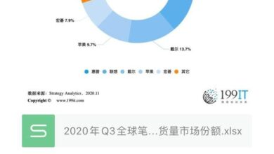 Photo of Q3 global market share of major notebook computer manufacturers in 2020