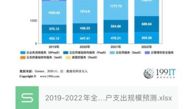 Photo of Forecast of global public cloud service user expenditure scale in 2019-2022