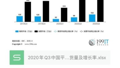 Photo of Q3 China Tablet PC commercial and consumer market shipment and growth rate in 2020