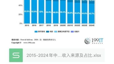 Photo of Revenue source and proportion of China's IP adaptation entertainment market from 2015 to 2024